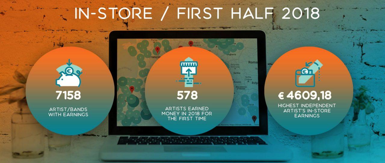 Soundreef In-Store: άδεια εκτέλεσης μουσικής σε καταστήματα με σίγουρα κέρδη για τους καλλιτέχνες!