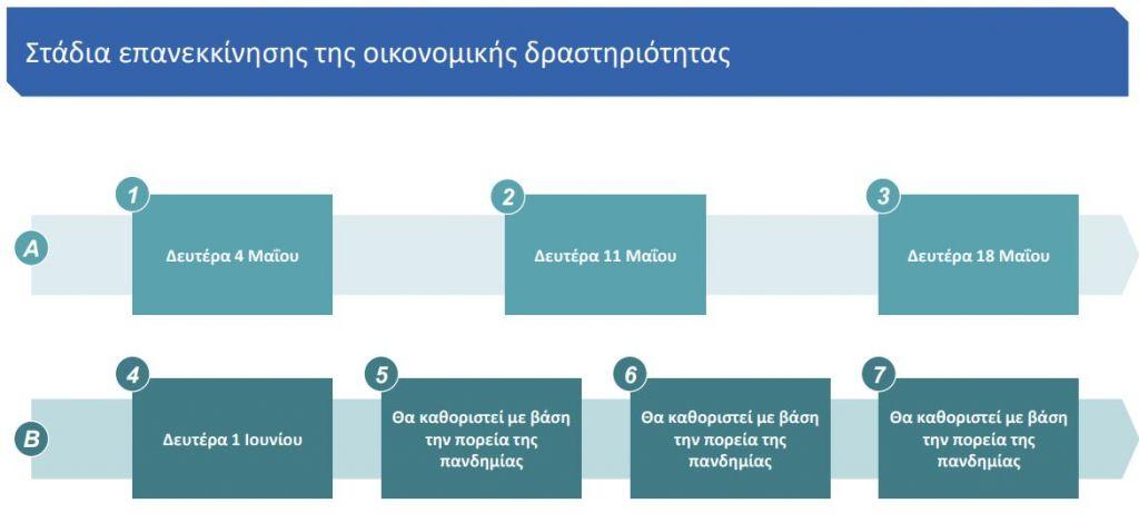 Άρση μέτρων: Πότε ανοίγει η κάθε επιχείρηση - Τα επτά στάδια για την επανεκκίνηση της αγοράς